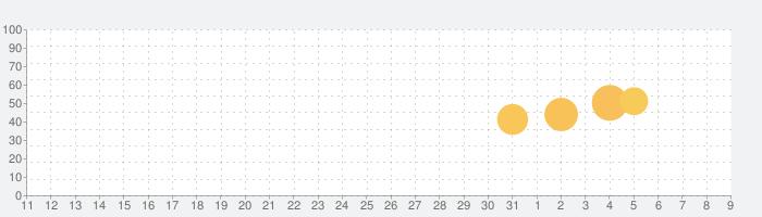 Photo Studio PROの話題指数グラフ(8月9日(日))