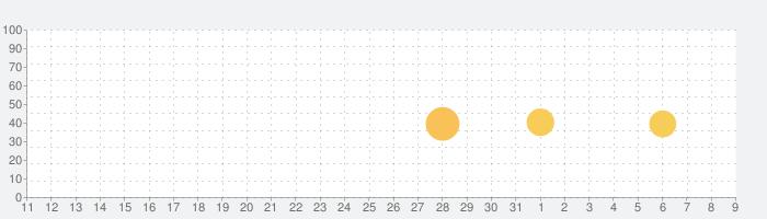 niconico chの話題指数グラフ(4月9日(木))