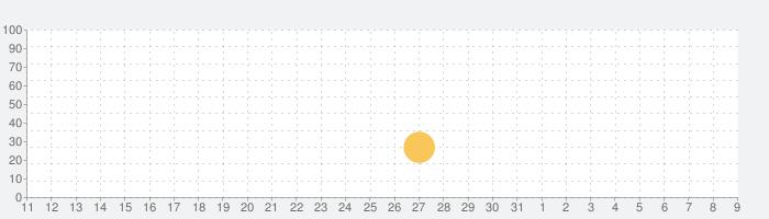 RPG クリスタルオーサの話題指数グラフ(8月9日(日))