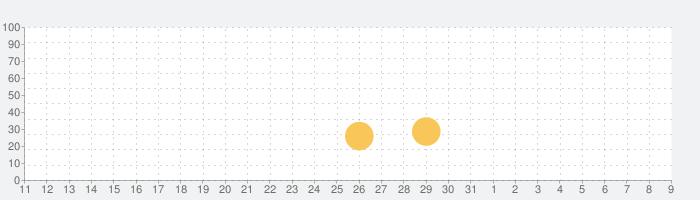 Naval Armada: 戦艦ファイナル-最後の戦いの話題指数グラフ(8月9日(日))