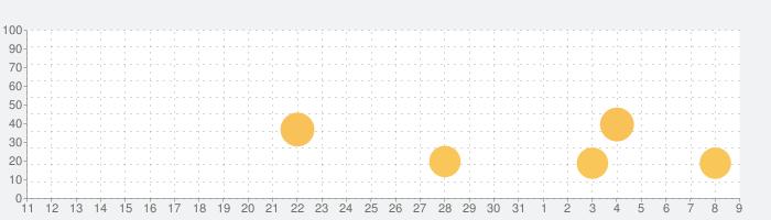 天文学 3Dの話題指数グラフ(8月9日(日))