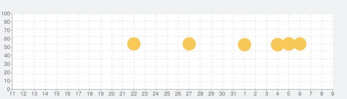 Carista OBD@の話題指数グラフ(4月9日(木))