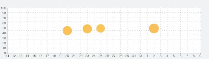 Castbox – 無料の、素晴らしいPodcastのためのアプリの話題指数グラフ(8月9日(日))