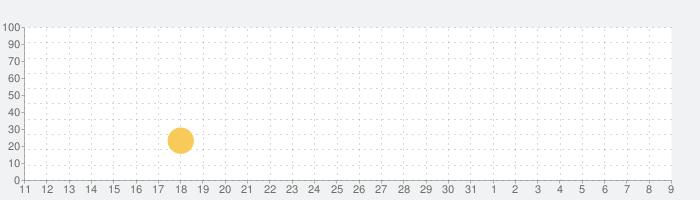 猫コンドミニアム2 - Cat Condo 2の話題指数グラフ(8月9日(日))