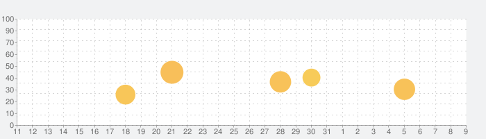Enlight Quickshot クイックショットの話題指数グラフ(4月9日(木))