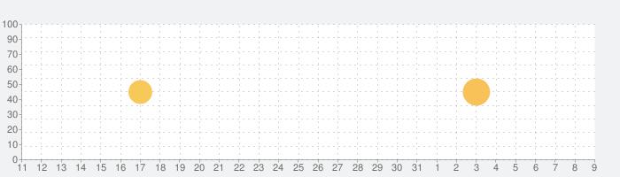 ジャンプBOOKストア!少年ジャンプ公式 鬼滅の刃・呪術廻旋・キングダムなどマンガ読み放題漫画アプリの話題指数グラフ(8月9日(日))