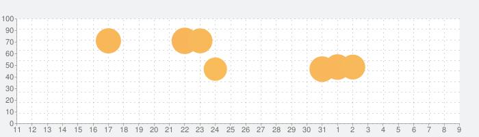 Johnny Trigger: Sniperの話題指数グラフ(8月9日(日))