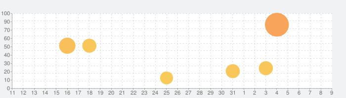 翻訳王Pro - タップde辞書!OCRスキャンアプリの話題指数グラフ(8月9日(日))