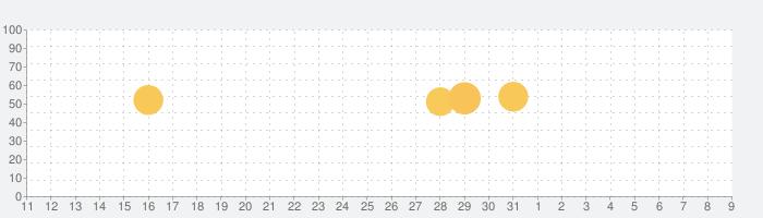 Originateの話題指数グラフ(8月9日(日))