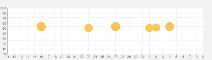 オービス警報 - オービス/速度取締り&渋滞の話題指数グラフ(8月9日(日))