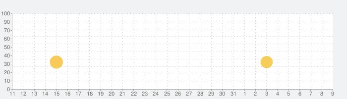 メガポリス (Megapolis). 街づくりゲーム 無料の話題指数グラフ(4月9日(木))