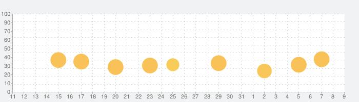 ベビーパンダのアート教室の話題指数グラフ(8月9日(日))