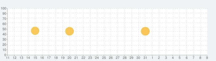 美白カメラ - Beauty Cameraの話題指数グラフ(4月9日(木))