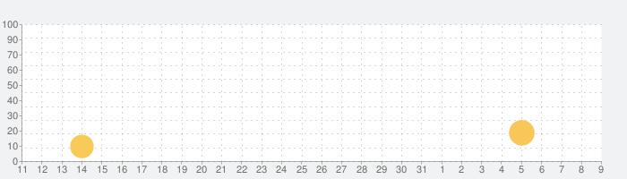 Autodesk SketchBookの話題指数グラフ(8月9日(日))
