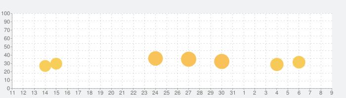 StoryArt - ストーリーコラージュ編集の話題指数グラフ(8月9日(日))