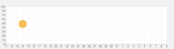 J23 - Release Dates & Restocksの話題指数グラフ(4月9日(木))