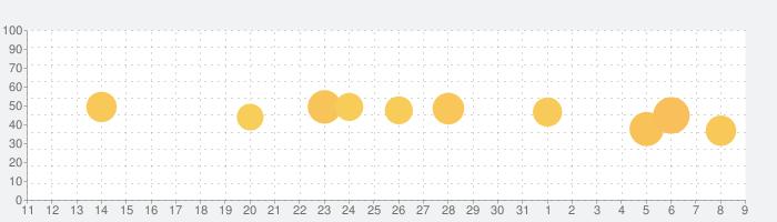 iHighway交通情報の話題指数グラフ(8月9日(日))
