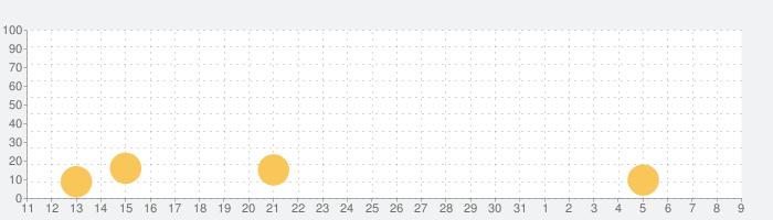 Gallery: 塗り絵&インテリアの話題指数グラフ(8月9日(日))