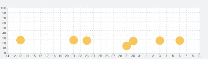 Japaneseの話題指数グラフ(4月9日(木))
