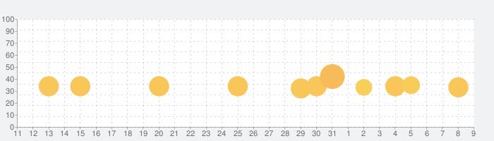 Pruneの話題指数グラフ(8月9日(日))