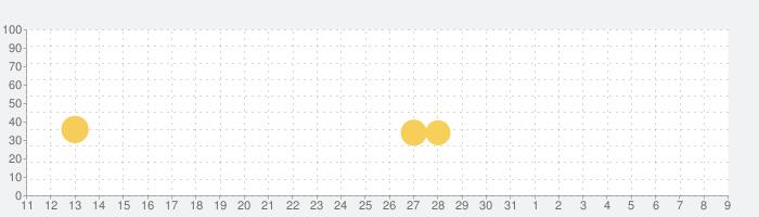 8 Ball Poolの話題指数グラフ(8月9日(日))