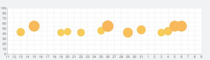 BIGO LIVE(ビゴライブ)- SNS系配信アプリの話題指数グラフ(4月9日(木))