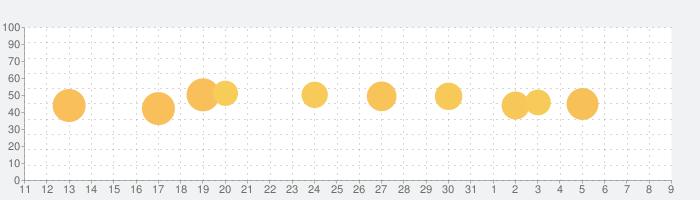 My Sonyの話題指数グラフ(4月9日(木))