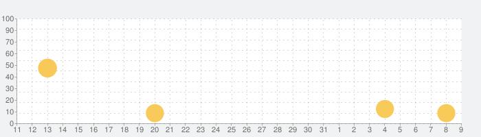 ニコニコ漫画 - 雑誌やWEBの人気マンガが読めるの話題指数グラフ(4月9日(木))
