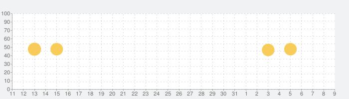 Phonto 写真文字入れの話題指数グラフ(8月9日(日))