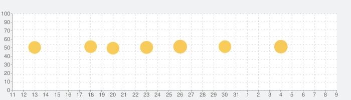 Lifebear カレンダーと日記のスケジュール帳の話題指数グラフ(8月9日(日))