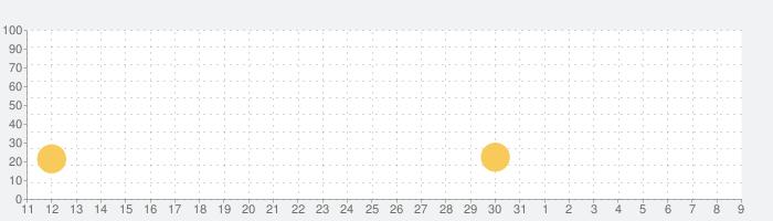 Cafeland - レストランゲームの話題指数グラフ(8月9日(日))