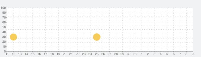 ブロックパズルの話題指数グラフ(8月9日(日))