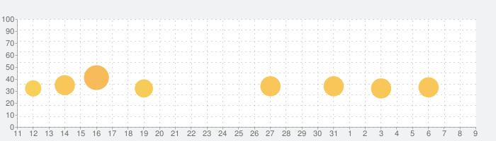 Botanicula (ボタニキュラ)の話題指数グラフ(8月9日(日))