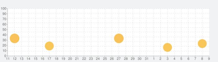 Dashlane – パスワードマネージャーの話題指数グラフ(8月9日(日))