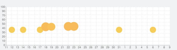 トッカ・キッチン 2 (Toca Kitchen 2)の話題指数グラフ(8月9日(日))