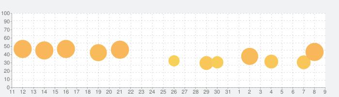 名門ポケット学院2の話題指数グラフ(4月9日(木))