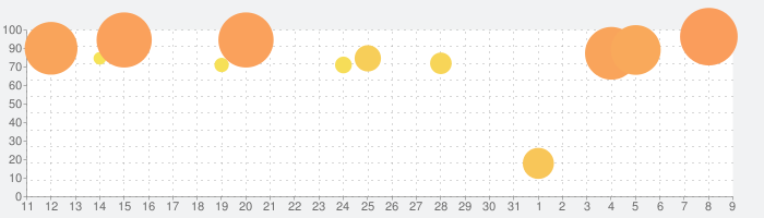星のドラゴンクエストの話題指数グラフ(8月9日(日))