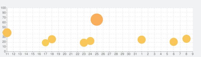 非人類学園 Extraordinary Onesの話題指数グラフ(4月9日(木))