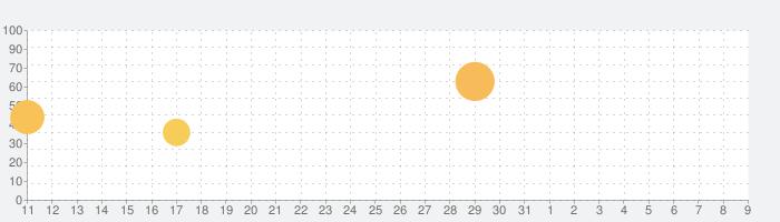 デュエル・マスターズ プレイス(DUEL MASTERS PLAY'S)の話題指数グラフ(8月9日(日))