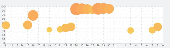 Kingdom: New Landsの話題指数グラフ(8月9日(日))