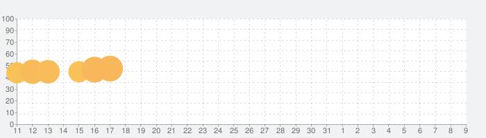 トップウォーの話題指数グラフ(8月9日(日))
