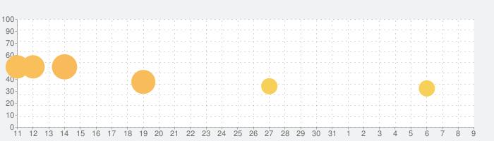 脱出ゲーム TAKUMIの話題指数グラフ(8月9日(日))