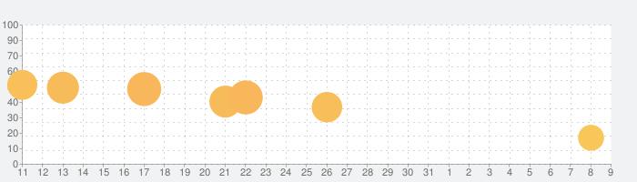 さよなら刑務所の話題指数グラフ(8月9日(日))