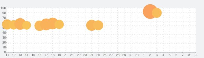 LINE Camera - 写真編集 & オシャレ加工の話題指数グラフ(4月9日(木))
