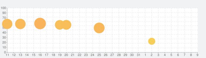 天才スナイパー - なぞとき暗殺パズルの話題指数グラフ(8月9日(日))