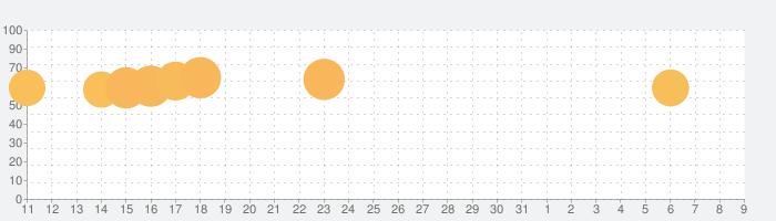 Tangle Master 3Dの話題指数グラフ(8月9日(日))