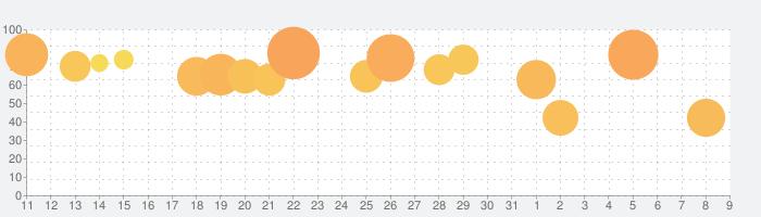 幻想神域2 -AURA KINGDOM-の話題指数グラフ(8月9日(日))