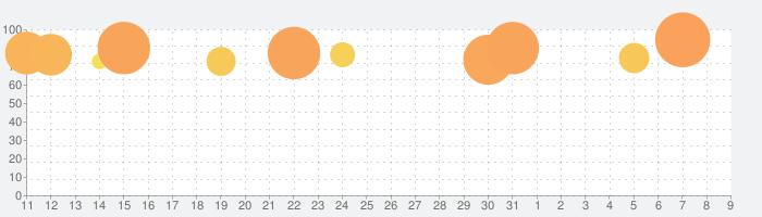 東方LostWordの話題指数グラフ(8月9日(日))