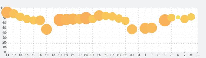 タウンシップ (Township)の話題指数グラフ(8月9日(日))