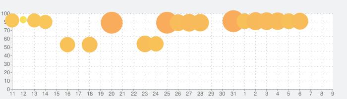 ヴァルキリーコネクトの話題指数グラフ(8月9日(日))